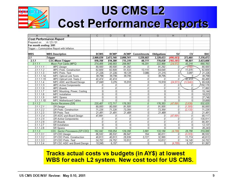 US CMS DOE/NSF Review: May 8-10, 20019 US CMS L2 Cost Performance Reports Tracks actual costs vs budgets (in AY$) at lowest WBS for each L2 system.