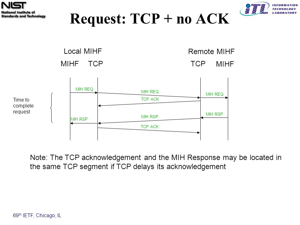 69 th IETF, Chicago, IL Request: TCP + no ACK MIHFTCP MIHF TCP MIH REQ MIH RSP Local MIHF Remote MIHF TCP ACK Note: The TCP acknowledgement and the MIH Response may be located in the same TCP segment if TCP delays its acknowledgement Time to complete request