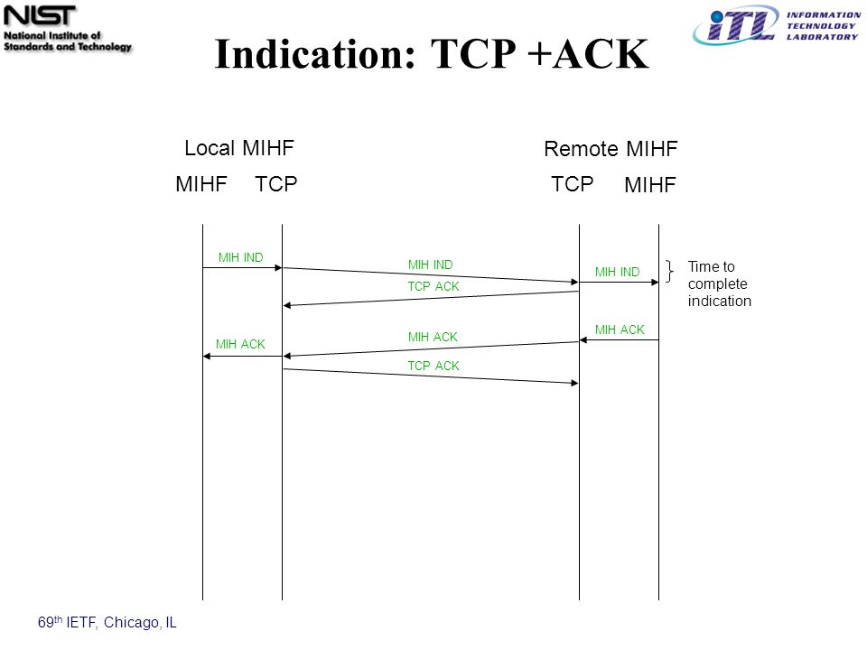 69 th IETF, Chicago, IL Indication: TCP +ACK MIHFTCP MIHF TCP MIH IND MIH ACK Time to complete indication TCP ACK Local MIHF Remote MIHF TCP ACK