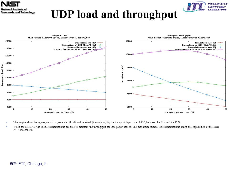 69 th IETF, Chicago, IL UDP load and throughput The graphs show the aggregate traffic generated (load) and received (throughput) by the transport layers, i.e., UDP, between the MN and the PoS.
