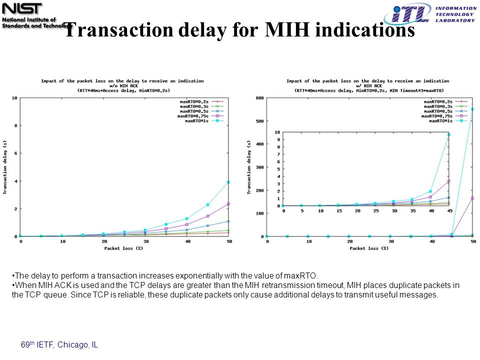 69 th IETF, Chicago, IL Transaction delay for MIH indications The delay to perform a transaction increases exponentially with the value of maxRTO.