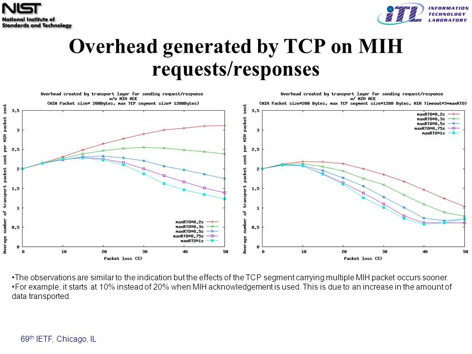 69 th IETF, Chicago, IL Overhead generated by TCP on MIH requests/responses The observations are similar to the indication but the effects of the TCP segment carrying multiple MIH packet occurs sooner.