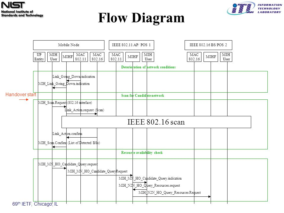 69 th IETF, Chicago, IL Link_Going_Down.indication Flow Diagram MAC 802.11 MAC 802.16 MIHF MIH User UP Entity Mobile NodeIEEE 802.11 AP/ POS 1 MIH User MIH User MIHF MAC 802.11 IEEE 802.16 BS/POS 2 MAC 802.16 MIHF Deterioration of network conditions MIH_Link_Going_Down.indication MIH_MN_HO_Candidate_QueryRequest MIH_MN_HO_Candidate_Query.request Resource availability check MIH_Scan.Request (802.16 interface) MIH_Scan.Confirm (List of Detected BSs) Scan for Candidate network IEEE 802.16 scan MIH_MN_HO_Candidate_Query.indication MIH_N2N_HO_Query_Resources.request MIH_N2N_HO_Query_Resources Request Link_Action.confirm Link_Action.request (Scan) Handover start