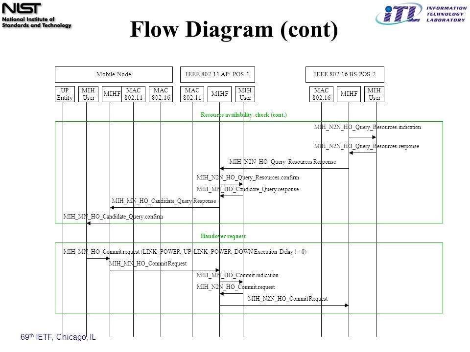 69 th IETF, Chicago, IL Flow Diagram (cont) MAC 802.11 MAC 802.16 MIHF MIH User UP Entity Mobile NodeIEEE 802.11 AP/ POS 1 MIH User MIH User MIHF MAC 802.11 IEEE 802.16 BS/POS 2 MAC 802.16 MIHF MIH_MN_HO_Candidate_Query Response MIH_N2N_HO_Query_Resources.indication Resource availability check (cont.) MIH_N2N_HO_Query_Resources.confirm MIH_N2N_HO_Query_Resources.response MIH_N2N_HO_Query_Resources Response MIH_MN_HO_Candidate_Query.confirm MIH_MN_HO_Commit Request MIH_MN_HO_Commit.request (LINK_POWER_UP, LINK_POWER_DOWN Execution Delay != 0) Handover request MIH_MN_HO_Commit.indication MIH_N2N_HO_Commit.request MIH_N2N_HO_Commit Request MIH_MN_HO_Candidate_Query.response