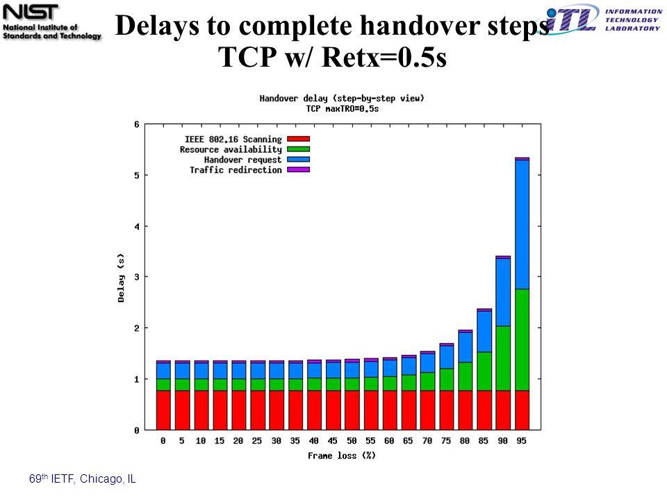 69 th IETF, Chicago, IL Delays to complete handover steps TCP w/ Retx=0.5s