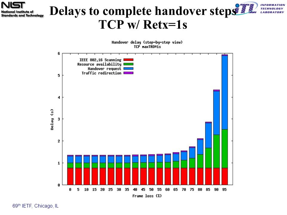 69 th IETF, Chicago, IL Delays to complete handover steps TCP w/ Retx=1s