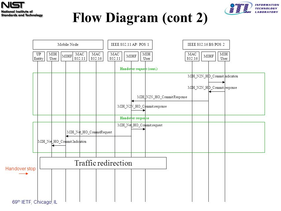 69 th IETF, Chicago, IL Flow Diagram (cont 2) MAC 802.11 MAC 802.16 MIHF MIH User UP Entity Mobile NodeIEEE 802.11 AP/ POS 1 MIH User MIH User MIHF MAC 802.11 IEEE 802.16 BS/POS 2 MAC 802.16 MIHF MIH_Net_HO_CommitRequest MIH_N2N_HO_Commit.indication Handover request (cont.) MIH_N2N_HO_Commit.response MIH_N2N_HO_Commit Response Handover response MIH_Net_HO_Commit.request Traffic redirection MIH_Net_HO_Commit.Indication Handover stop