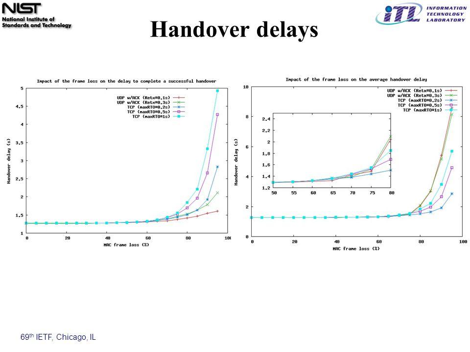 69 th IETF, Chicago, IL Handover delays