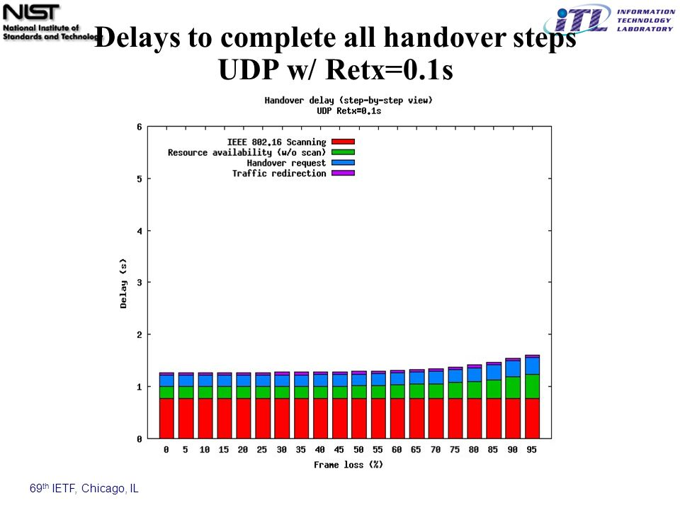 69 th IETF, Chicago, IL Delays to complete all handover steps UDP w/ Retx=0.1s