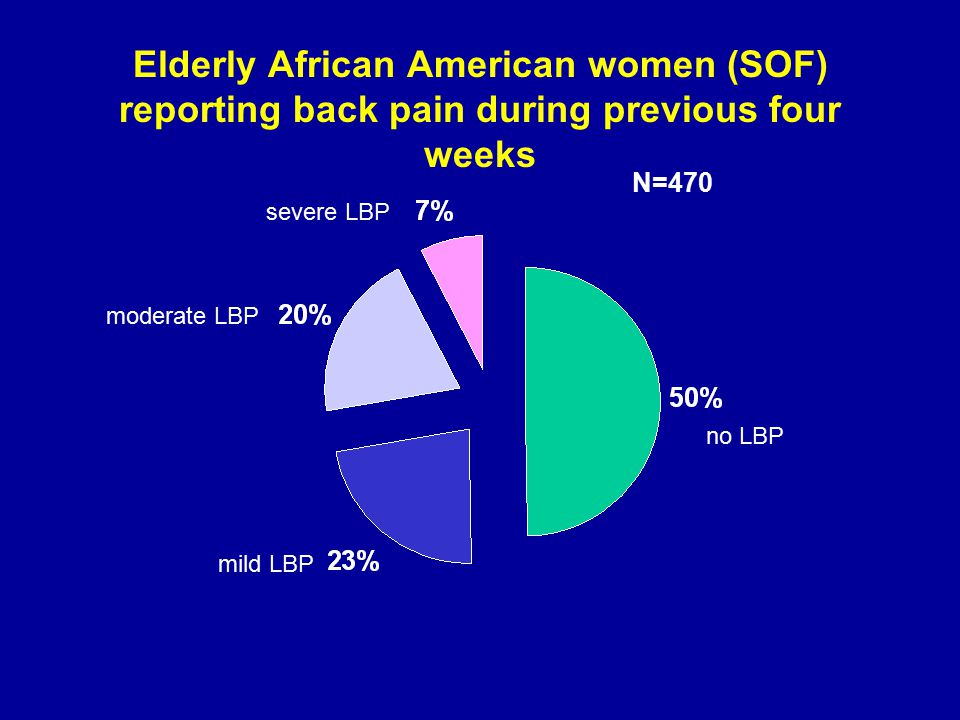 Elderly African American women (SOF) reporting back pain during previous four weeks no LBP mild LBP moderate LBP severe LBP N=470