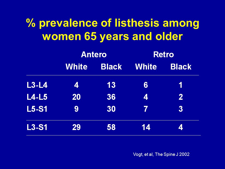 % prevalence of listhesis among women 65 years and older Vogt, et al, The Spine J 2002