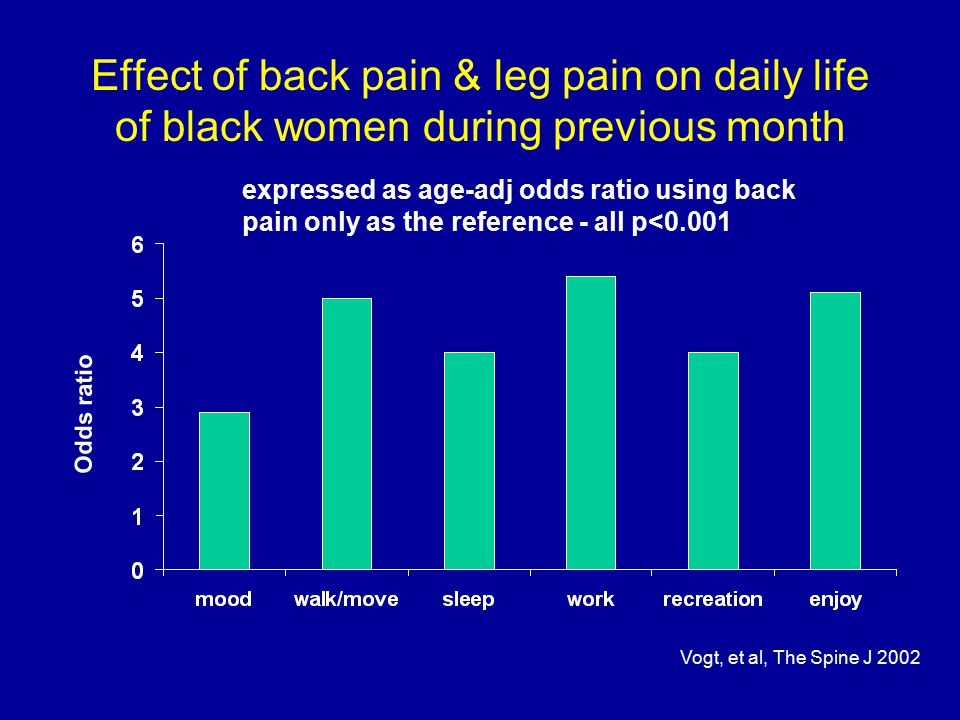 Effect of back pain & leg pain on daily life of black women during previous month Odds ratio expressed as age-adj odds ratio using back pain only as the reference - all p<0.001 Vogt, et al, The Spine J 2002