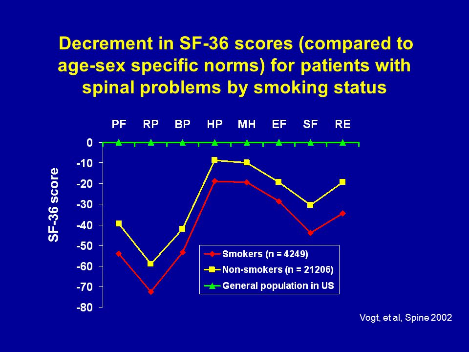 Decrement in SF-36 scores (compared to age-sex specific norms) for patients with spinal problems by smoking status SF-36 score Vogt, et al, Spine 2002
