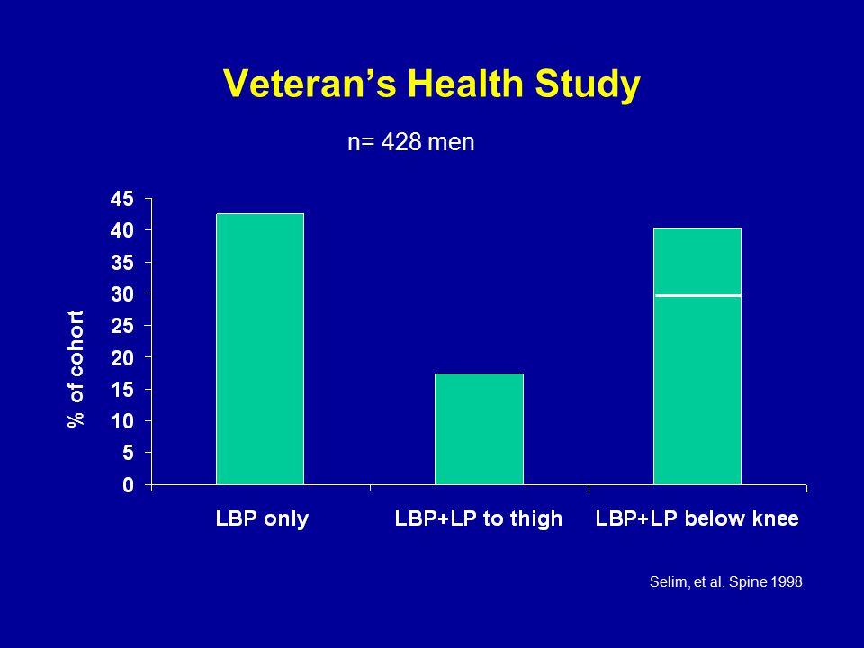 Veteran's Health Study % of cohort n= 428 men Selim, et al. Spine 1998