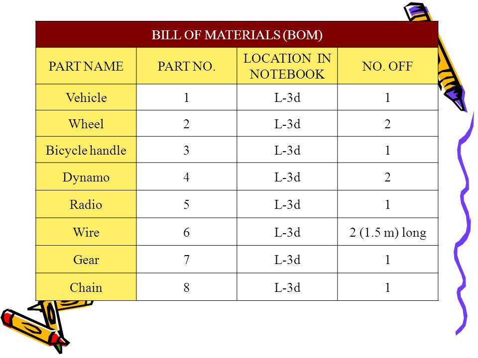BILL OF MATERIALS (BOM) NO. OFF LOCATION IN NOTEBOOK PART NO.PART NAME 1L-3d1Vehicle 2L-3d2Wheel 1L-3d3Bicycle handle 2L-3d4Dynamo 1L-3d5Radio 2 (1.5