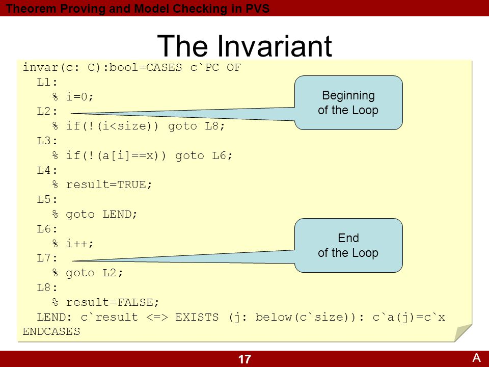 17 Theorem Proving and Model Checking in PVS The Invariant A invar(c: C):bool=CASES c`PC OF L1: % i=0; L2: % if(!(i<size)) goto L8; L3: % if(!(a[i]==x)) goto L6; L4: % result=TRUE; L5: % goto LEND; L6: % i++; L7: % goto L2; L8: % result=FALSE; LEND: c`result EXISTS (j: below(c`size)): c`a(j)=c`x ENDCASES Beginning of the Loop End of the Loop