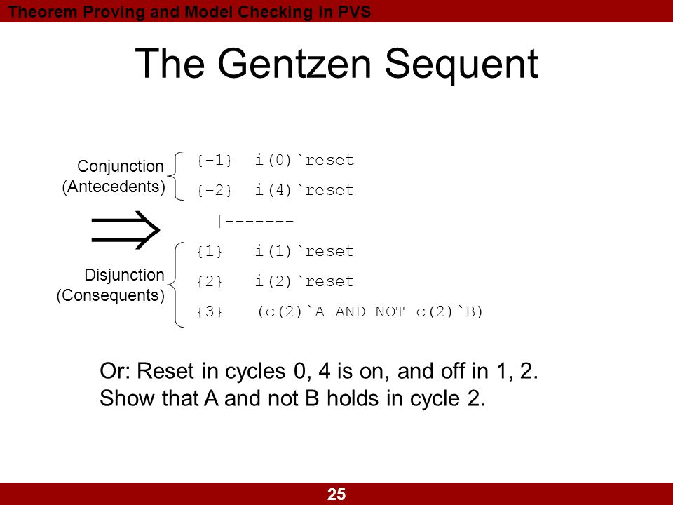 25 Theorem Proving and Model Checking in PVS The Gentzen Sequent {-1} i(0)`reset {-2} i(4)`reset |------- {1} i(1)`reset {2} i(2)`reset {3} (c(2)`A AND NOT c(2)`B) Disjunction (Consequents) Conjunction (Antecedents)  Or: Reset in cycles 0, 4 is on, and off in 1, 2.