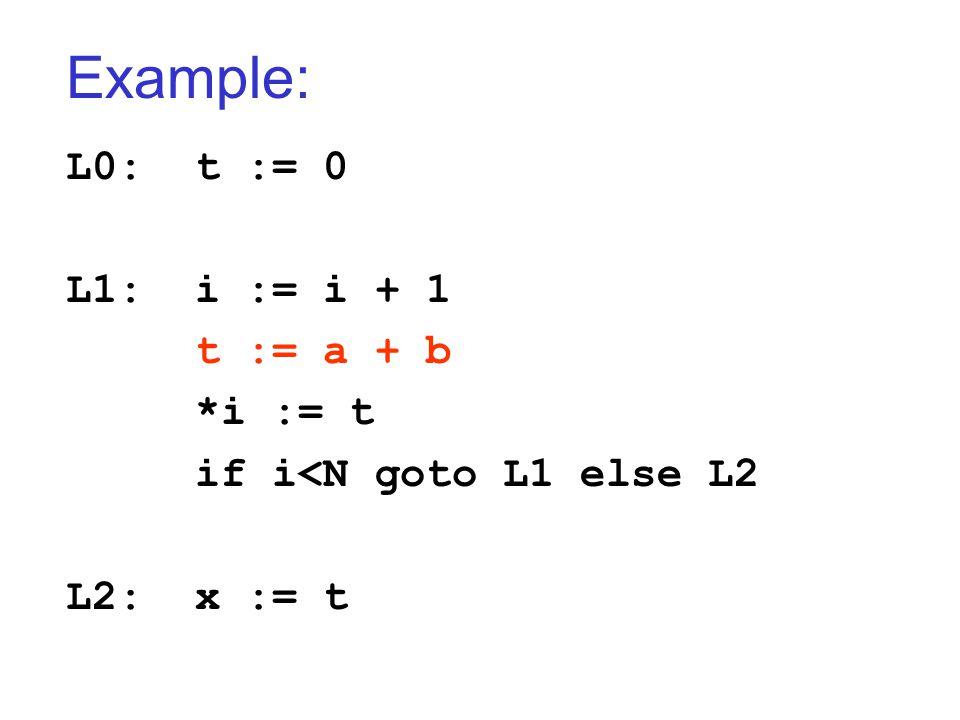 Example: L0: t := 0 L1: i := i + 1 t := a + b *i := t if i<N goto L1 else L2 L2: x := t