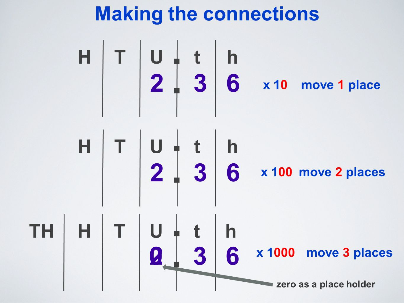 Making the connections TU 263 th..H x 10move 1 place TU 263 th.