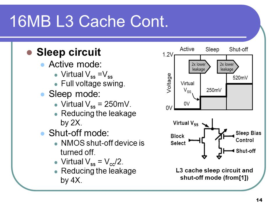 14 16MB L3 Cache Cont. Sleep circuit Active mode: Virtual V ss =V ss Full voltage swing.