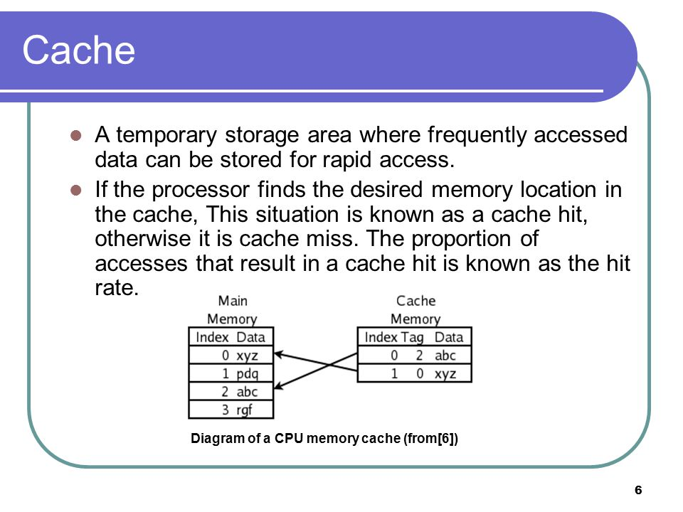 6 Cache A temporary storage area where frequently accessed data can be stored for rapid access.