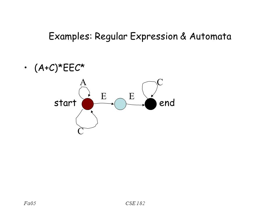 Fa05CSE 182 Regular Expression & Automata Every R.E can be expressed by an automaton (a directed graph) with the following properties: –The automaton has a start and end node –Each edge is labeled with a symbol from , or   Suppose R is described by automaton A  S  R if and only if there is a path from start to end in A, labeled with s.