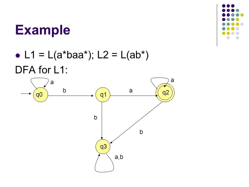Example L1 = L(a*baa*); L2 = L(ab*) DFA for L1: q0q1 q2 q3 a ba a a,b b b