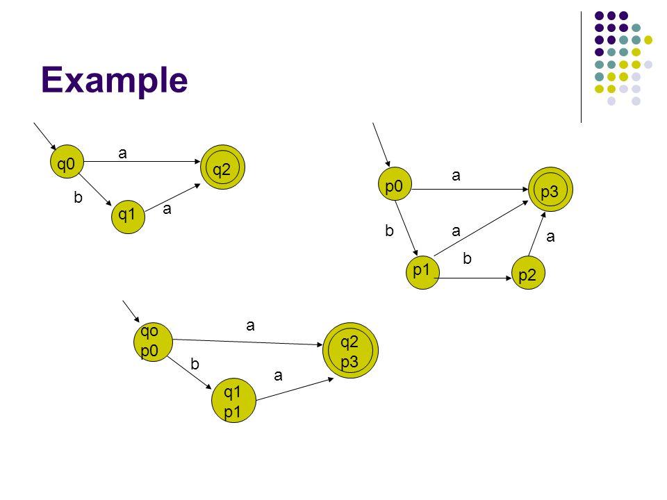 Example q0 q1 q2 p0 p1 p2 p3 b a b a a a b a qo p0 q2 p3 a q1 p1 b a