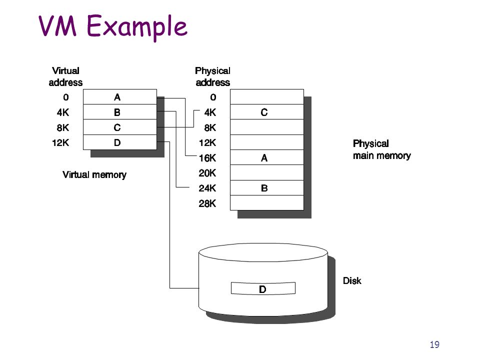 20 Virtual Memory and Cache VM address translation a provides a mapping from the virtual address of the processor to the physical address in main memory and secondary storage.
