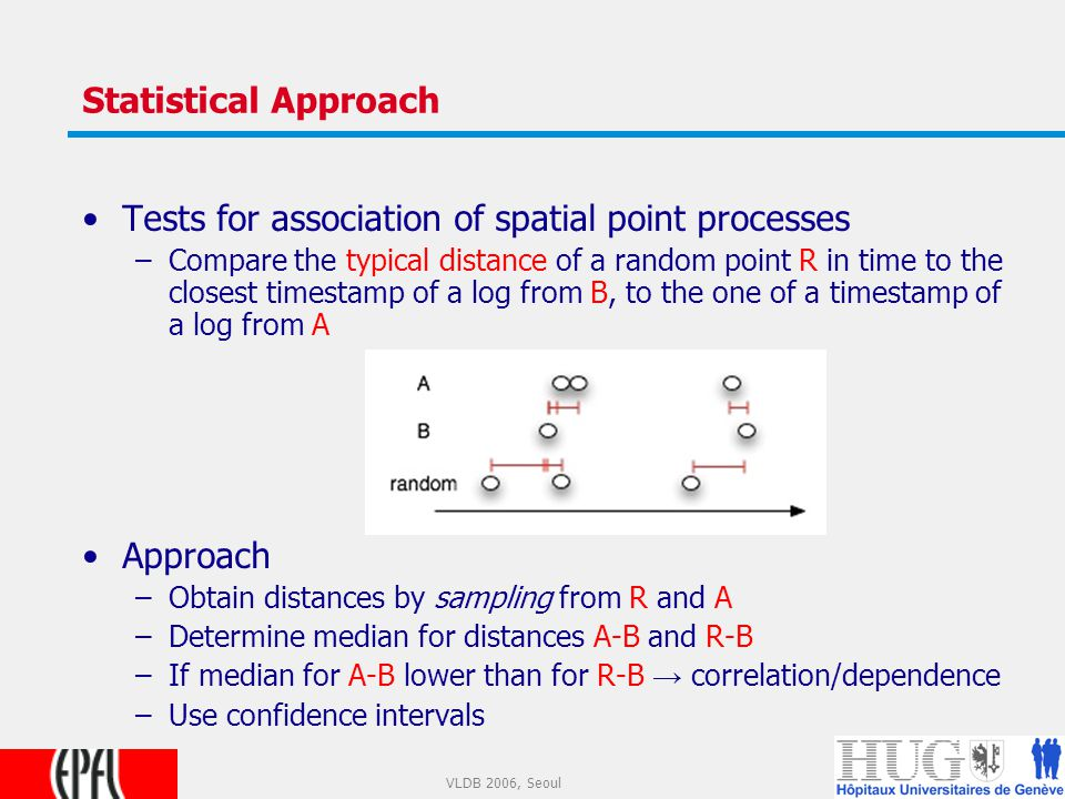 10 VLDB 2006, Seoul Statistical Approach Tests for association of spatial point processes –Compare the typical distance of a random point R in time to the closest timestamp of a log from B, to the one of a timestamp of a log from A Approach –Obtain distances by sampling from R and A –Determine median for distances A-B and R-B –If median for A-B lower than for R-B → correlation/dependence –Use confidence intervals