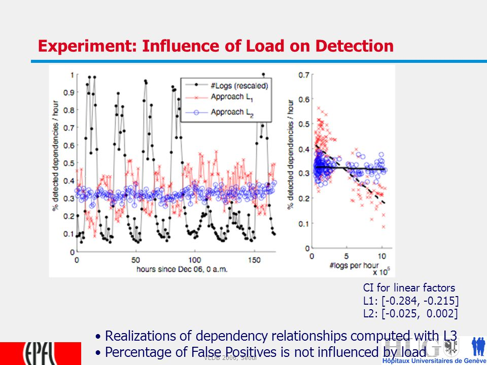22 VLDB 2006, Seoul Experiment: Influence of Load on Detection Realizations of dependency relationships computed with L3 Percentage of False Positives is not influenced by load CI for linear factors L1: [-0.284, -0.215] L2: [-0.025, 0.002]