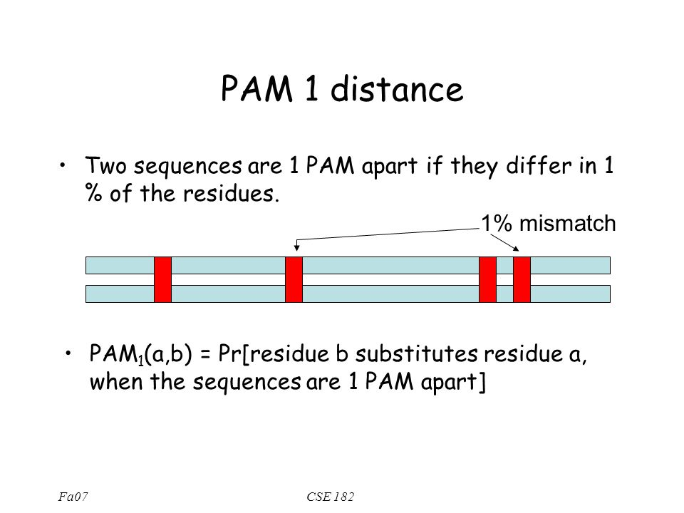 Fa07CSE 182 PAM 1 distance Two sequences are 1 PAM apart if they differ in 1 % of the residues. PAM 1 (a,b) = Pr[residue b substitutes residue a, when