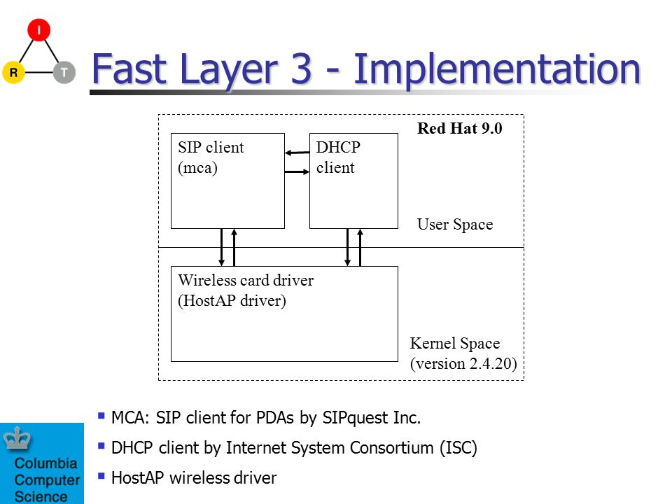 Fast Layer 3 - Implementation SIP client (mca) Wireless card driver (HostAP driver) DHCP client User Space Kernel Space (version 2.4.20) Red Hat 9.0  MCA: SIP client for PDAs by SIPquest Inc.