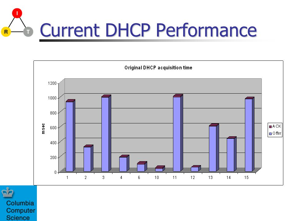 Current DHCP Performance