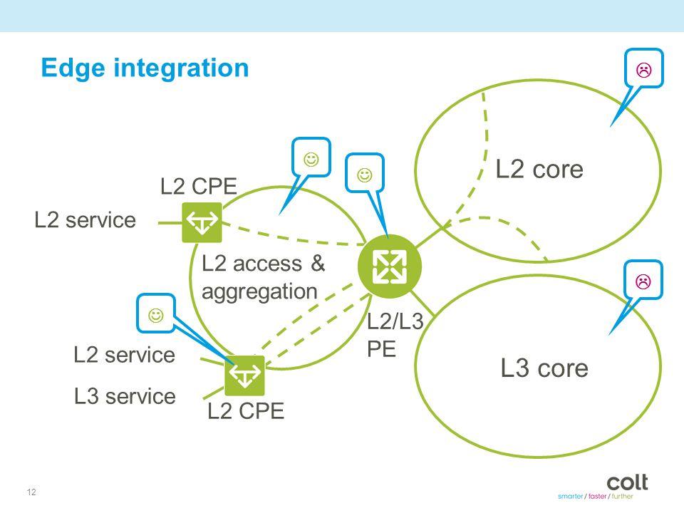 12 Edge integration L2 core L3 core L2 access & aggregation L2 service L3 service L2 service L2 CPE   L2/L3 PE