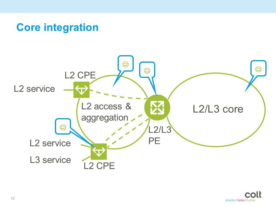 13 Core integration L2/L3 core L2 access & aggregation L2 service L3 service L2 service L2 CPE L2/L3 PE