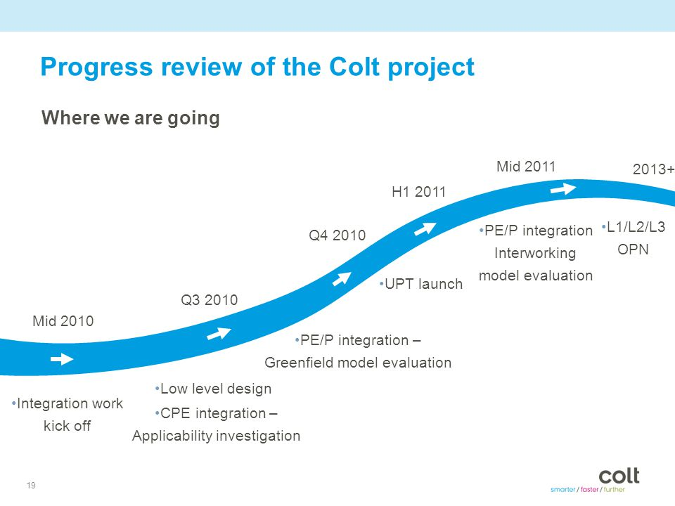 19 Progress review of the Colt project Where we are going Low level design PE/P integration – Greenfield model evaluation CPE integration – Applicability investigation Integration work kick off PE/P integration Interworking model evaluation Mid 2010 Q3 2010 Q4 2010 Mid 2011 H1 2011 UPT launch 2013+ L1/L2/L3 OPN