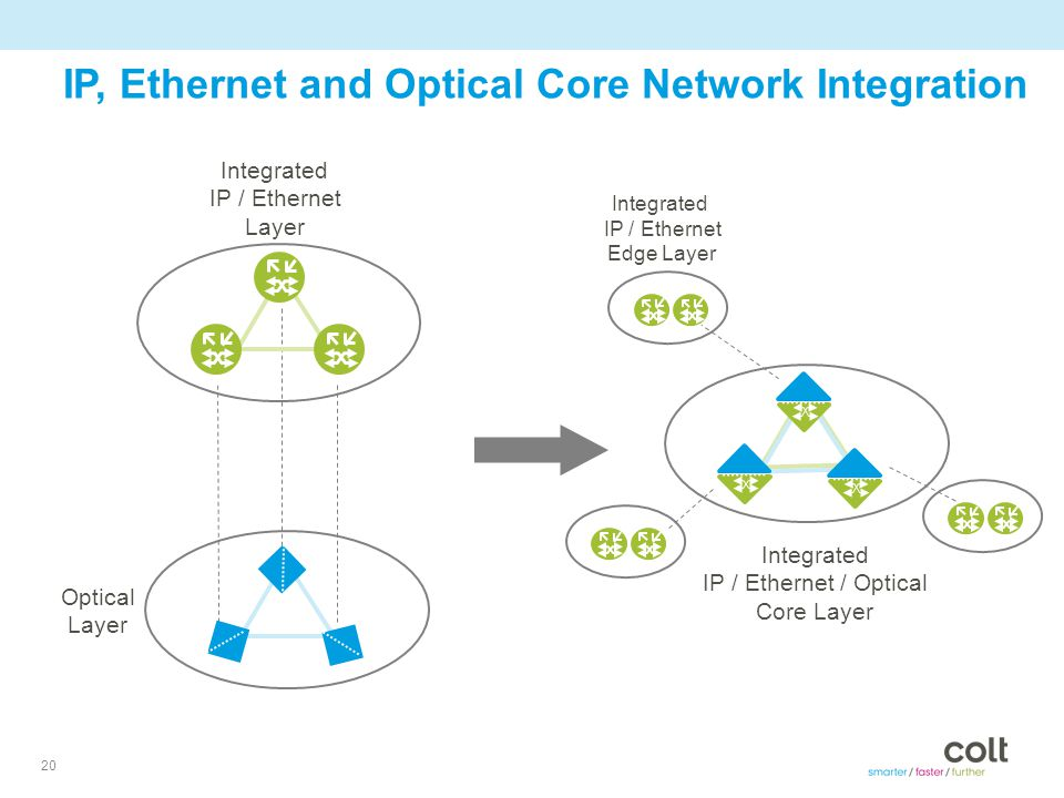 20 IP, Ethernet and Optical Core Network Integration Integrated IP / Ethernet Layer Optical Layer Integrated IP / Ethernet / Optical Core Layer Integrated IP / Ethernet Edge Layer