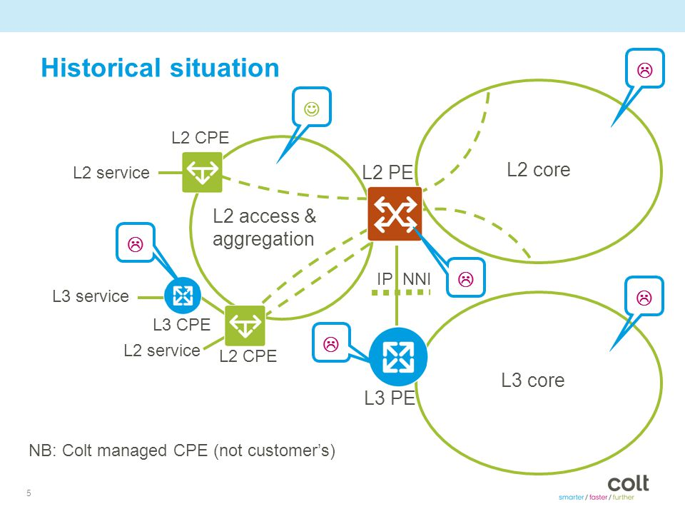 5 Historical situation NB: Colt managed CPE (not customer's) L2 core L3 core L2 access & aggregation L3 PE L2 PE IP NNI L2 service L3 service L2 CPE L3 CPE   L2 service   