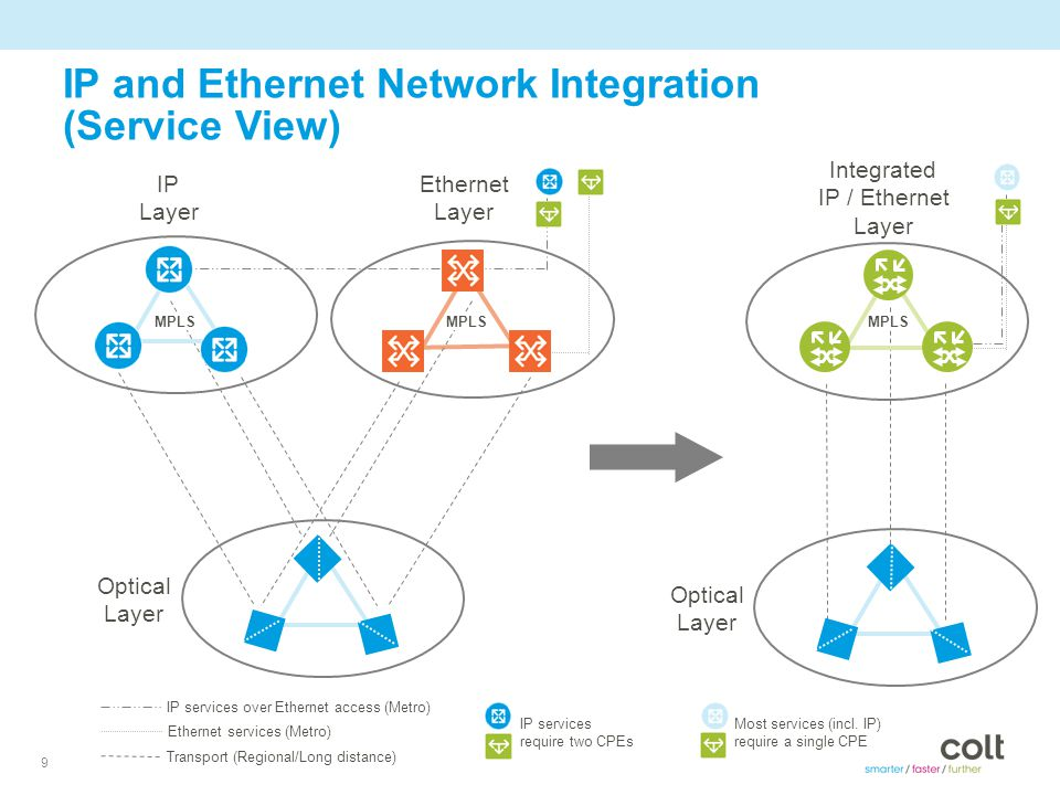 9 IP and Ethernet Network Integration (Service View) Optical Layer IP Layer Ethernet Layer Integrated IP / Ethernet Layer Optical Layer MPLS IP services over Ethernet access (Metro) Transport (Regional/Long distance) Ethernet services (Metro) IP services require two CPEs Most services (incl.