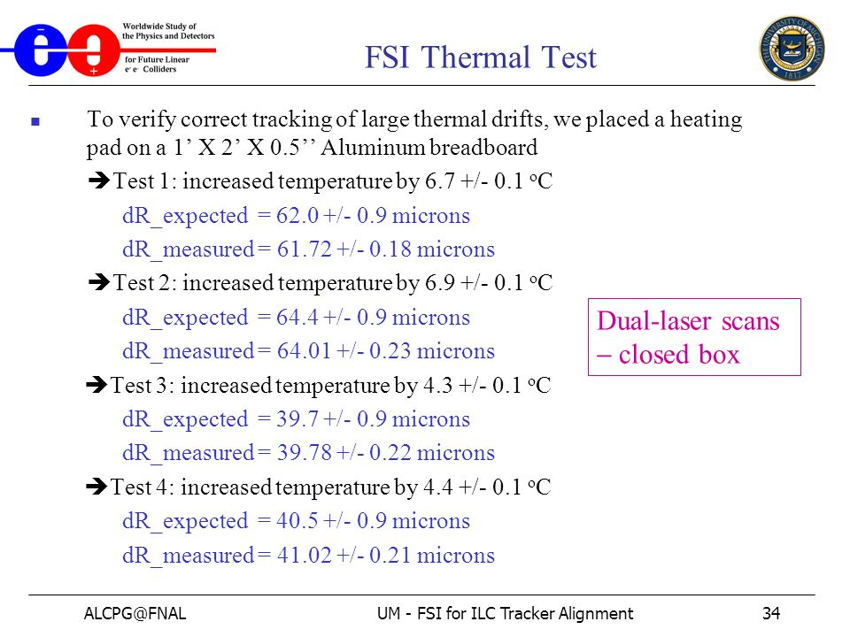 ALCPG@FNALUM - FSI for ILC Tracker Alignment34 FSI Thermal Test To verify correct tracking of large thermal drifts, we placed a heating pad on a 1' X 2' X 0.5'' Aluminum breadboard  Test 1: increased temperature by 6.7 +/- 0.1 o C dR_expected = 62.0 +/- 0.9 microns dR_measured = 61.72 +/- 0.18 microns  Test 2: increased temperature by 6.9 +/- 0.1 o C dR_expected = 64.4 +/- 0.9 microns dR_measured = 64.01 +/- 0.23 microns  Test 3: increased temperature by 4.3 +/- 0.1 o C dR_expected = 39.7 +/- 0.9 microns dR_measured = 39.78 +/- 0.22 microns  Test 4: increased temperature by 4.4 +/- 0.1 o C dR_expected = 40.5 +/- 0.9 microns dR_measured = 41.02 +/- 0.21 microns Dual-laser scans  closed box