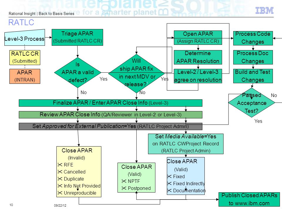 © 2012 IBM Corporation Rational Insight | Back to Basis Series 10 09/22/12 RATLC Finalize APAR / Enter APAR Close Info (Level-3) Yes Triage APAR (Submitted RATLC CR) No RATLC CR (Submitted) APAR (INTRAN) Level-3 Process Is APAR a valid defect.