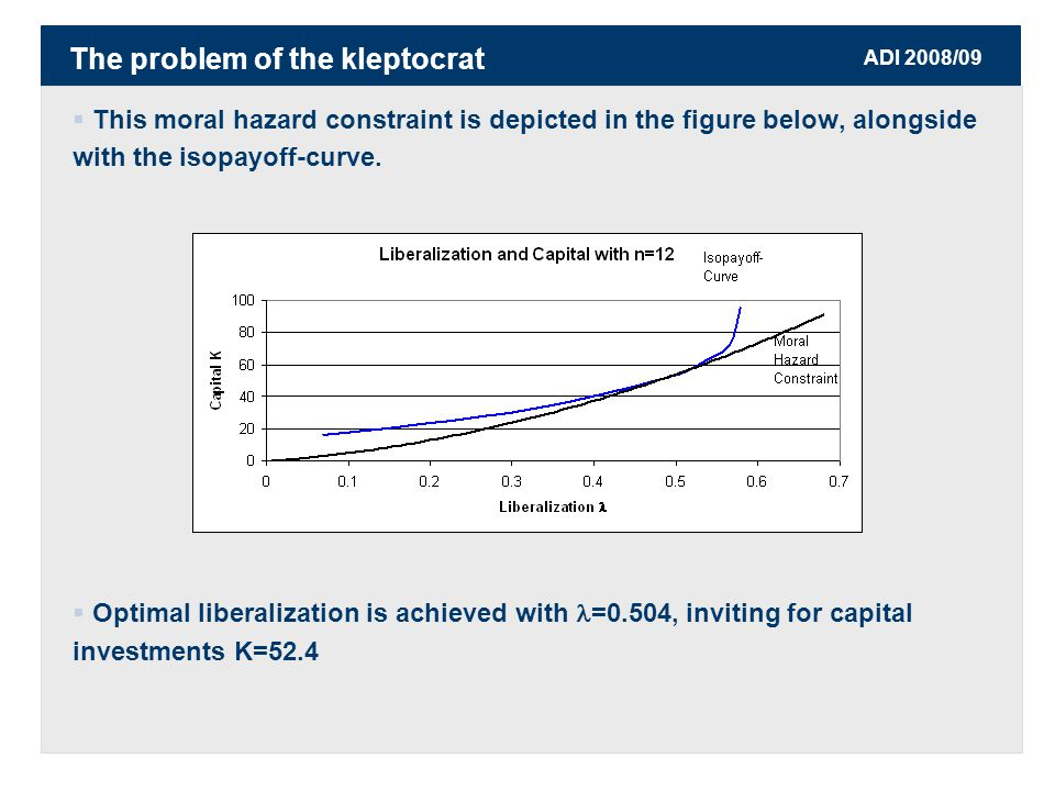 ADI 2008/09  This moral hazard constraint is depicted in the figure below, alongside with the isopayoff-curve.