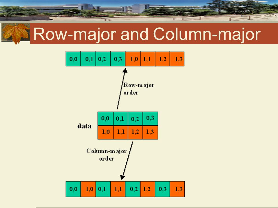 Row-major and Column-major