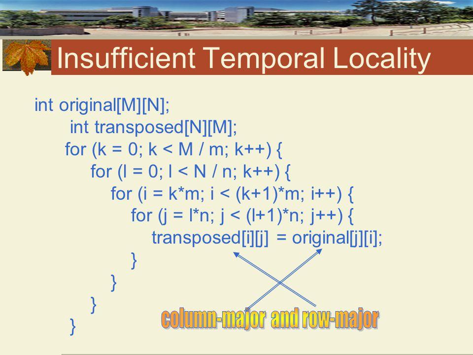 Insufficient Temporal Locality int original[M][N]; int transposed[N][M]; for (k = 0; k < M / m; k++) { for (l = 0; l < N / n; k++) { for (i = k*m; i < (k+1)*m; i++) { for (j = l*n; j < (l+1)*n; j++) { transposed[i][j] = original[j][i]; } } } }