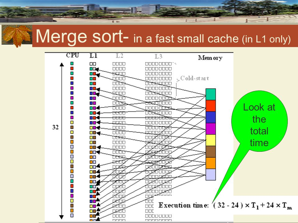 Merge sort - in a slow cache (in L3 only) Look at the total time, it is longer