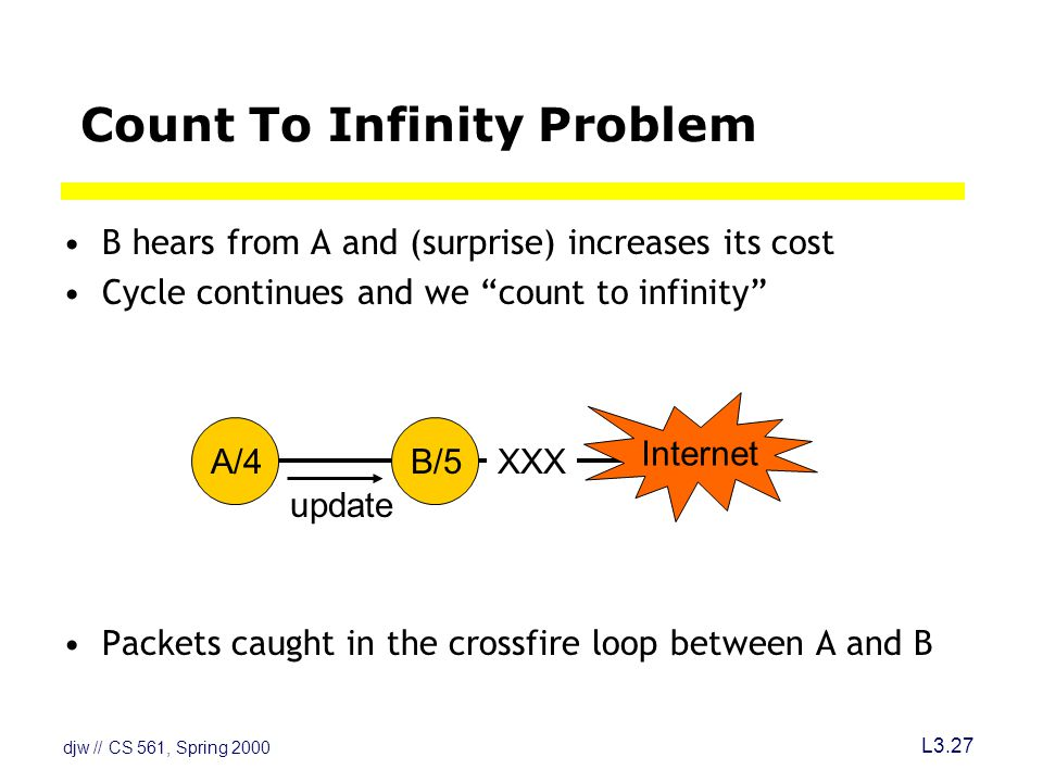 djw // CS 561, Spring 2000 L3.27 Count To Infinity Problem B hears from A and (surprise) increases its cost Cycle continues and we count to infinity Packets caught in the crossfire loop between A and B update Internet A/4B/5XXX