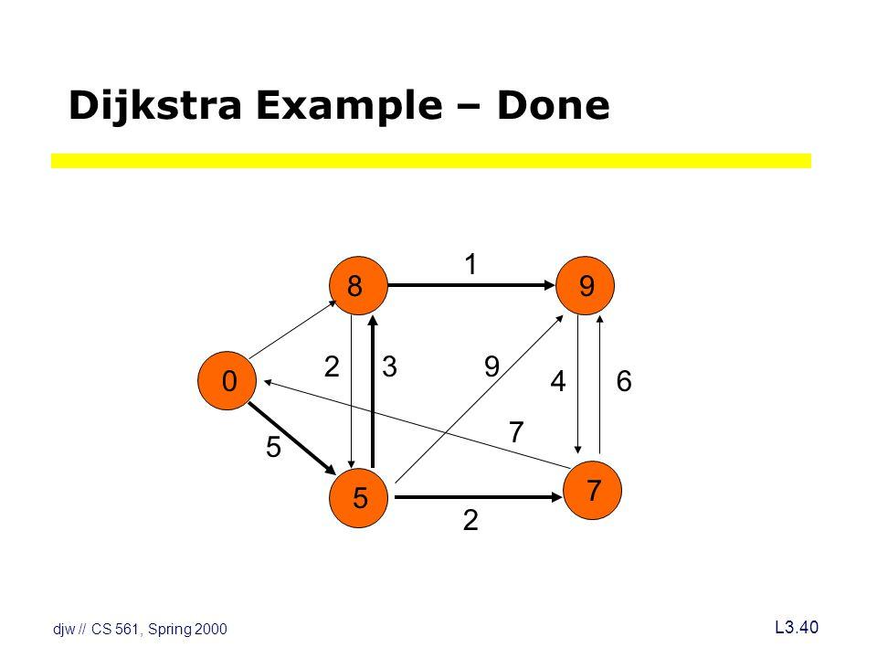 djw // CS 561, Spring 2000 L3.40 Dijkstra Example – Done 8 23 5 2 1 46 7 9 0 5 7 9