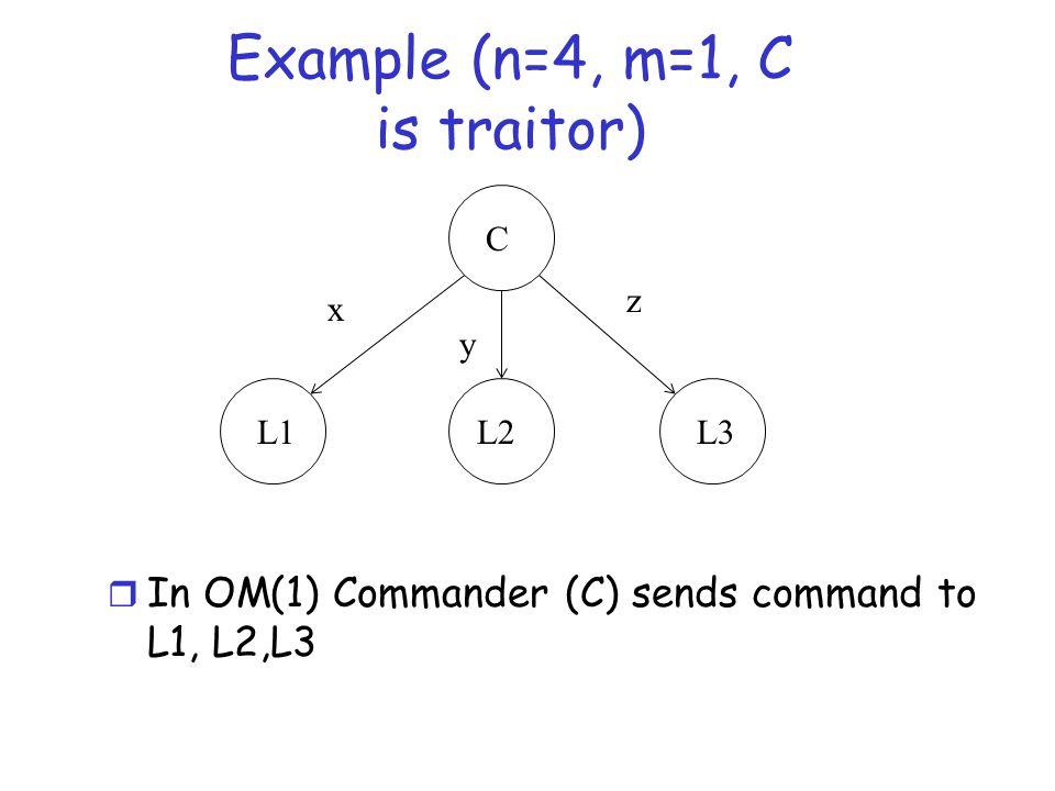 Example (n=4, m=1, C is traitor) C L1L2L3 x y z r In OM(1) Commander (C) sends command to L1, L2,L3