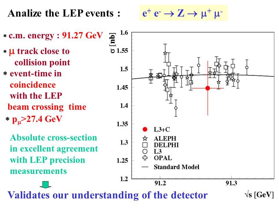 Analize the LEP events : e + e -  Z   +  -  c.m.